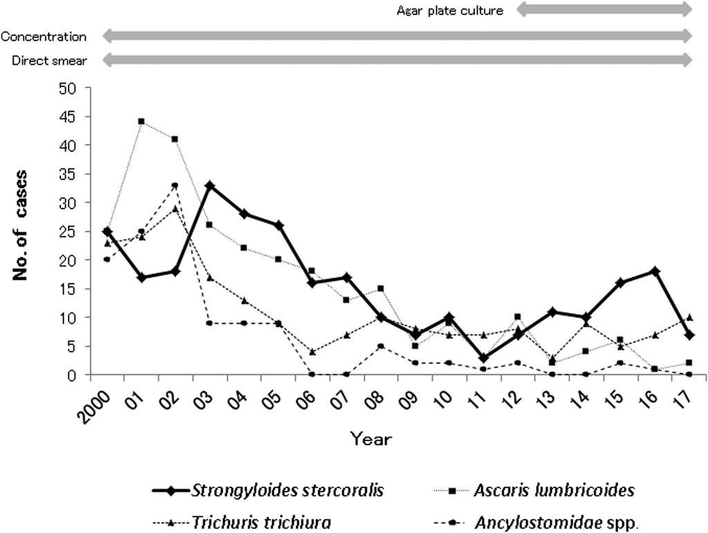 "Strongyloidosis nematodosis. 4 thoughts on ""Opisthorchiasis, trichinosis"""