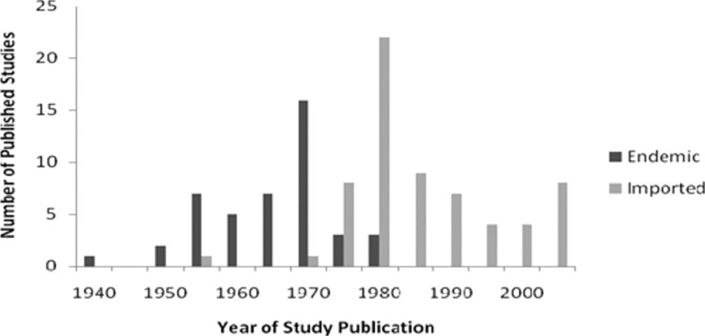 Zoonózisos helminth betegségek. Zoonózisos paraziták - koronakor.hu - Zoonózisos helminthiasis
